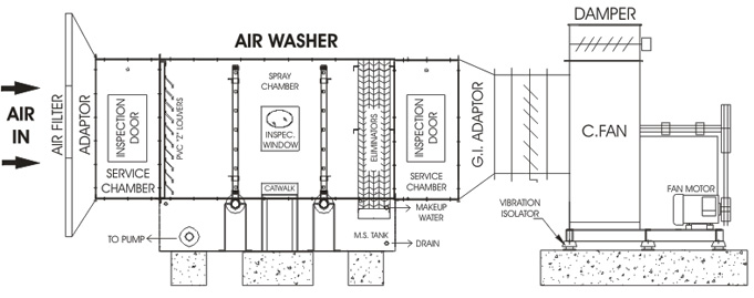 Dvna Softech Pvt Ltd What Is Air Washer Air Washer Designing